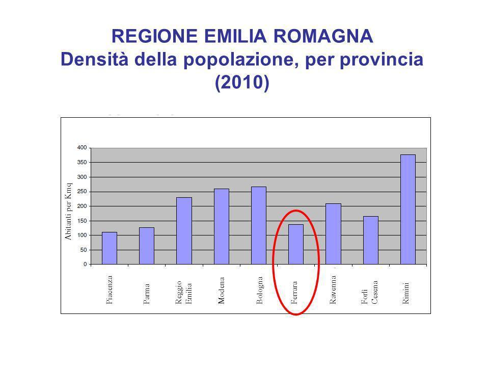 REGIONE EMILIA ROMAGNA Densità della popolazione, per provincia (2010) Abitanti per Kmq PiacenzaParma Reggio Emilia ModenaBologna FerraraRavennaForlì