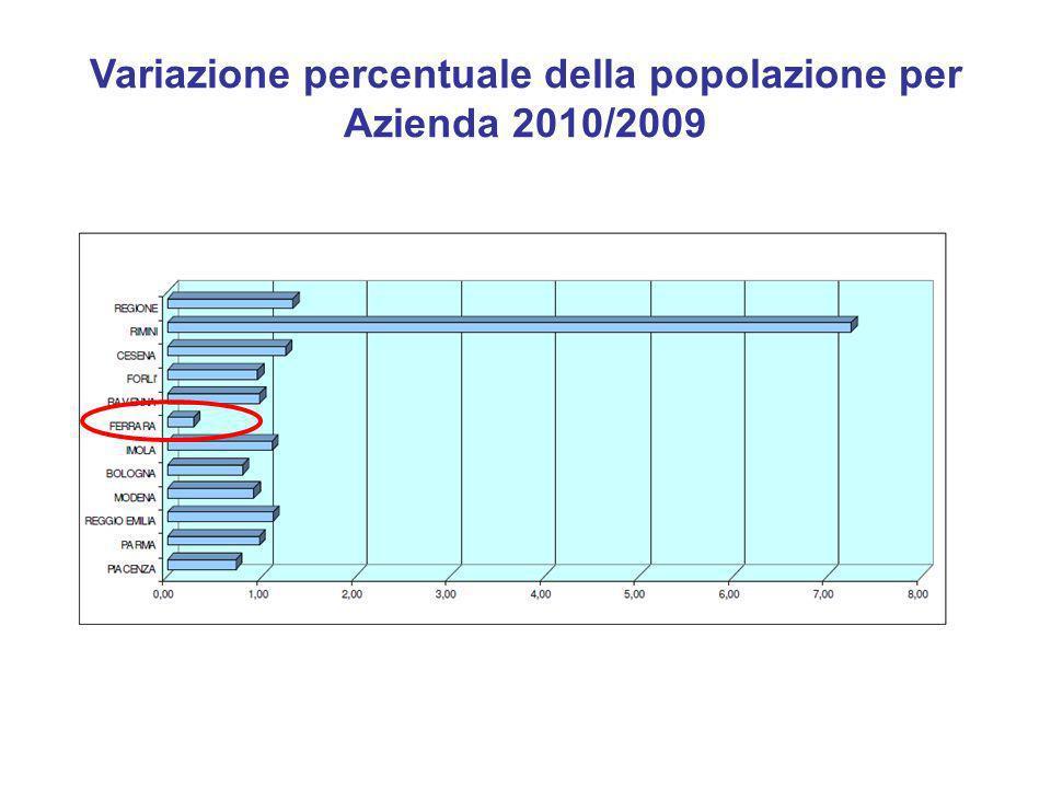 Indicatori Demografici provincia Ferrara Nella provincia di Ferrara la crescita è stata solo dello 0,2% ed è iniziata solo dal 2004, dopo le regolarizzazioni degli immigrati.