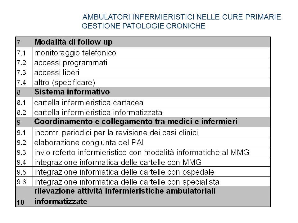 AMBULATORI INFERMIERISTICI NELLE CURE PRIMARIE GESTIONE PATOLOGIE CRONICHE