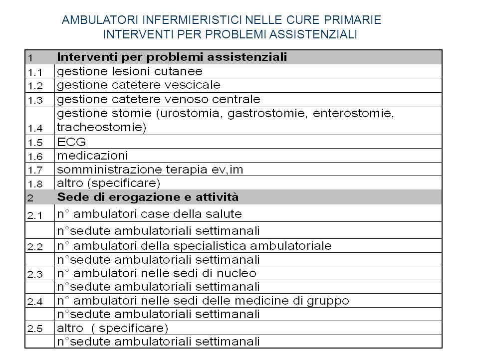 AMBULATORI INFERMIERISTICI NELLE CURE PRIMARIE INTERVENTI PER PROBLEMI ASSISTENZIALI