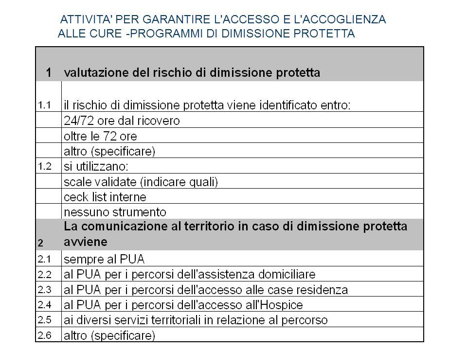 ATTIVITA' PER GARANTIRE L'ACCESSO E L'ACCOGLIENZA ALLE CURE -PROGRAMMI DI DIMISSIONE PROTETTA
