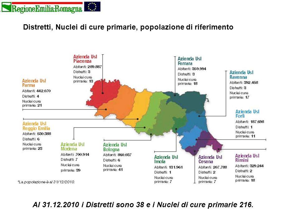 Distretti, Nuclei di cure primarie, popolazione di riferimento Al 31.12.2010 i Distretti sono 38 e i Nuclei di cure primarie 216.
