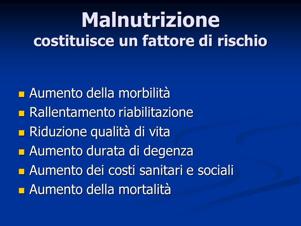 Malnutrizione costituisce un fattore di rischio Aumento della morbilità Aumento della morbilità Rallentamento riabilitazione Rallentamento riabilitazione Riduzione qualità di vita Riduzione qualità di vita Aumento durata di degenza Aumento durata di degenza Aumento dei costi sanitari e sociali Aumento dei costi sanitari e sociali Aumento della mortalità Aumento della mortalità