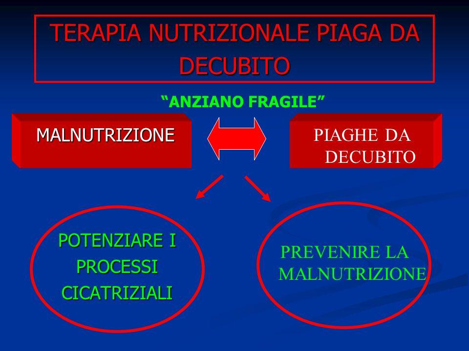 TERAPIA NUTRIZIONALE PIAGA DA DECUBITO POTENZIARE I PROCESSICICATRIZIALI MALNUTRIZIONE PIAGHE DA DECUBITO ANZIANO FRAGILE PREVENIRE LA MALNUTRIZIONE
