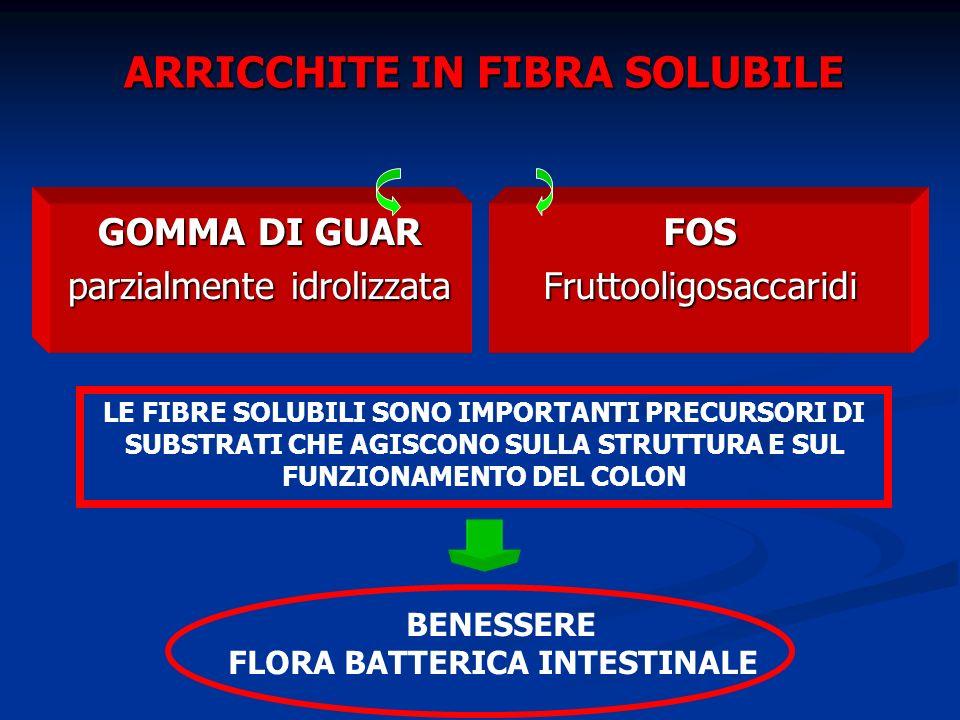 ARRICCHITE IN FIBRA SOLUBILE GOMMA DI GUAR parzialmente idrolizzata FOS Fruttooligosaccaridi BENESSERE FLORA BATTERICA INTESTINALE LE FIBRE SOLUBILI SONO IMPORTANTI PRECURSORI DI SUBSTRATI CHE AGISCONO SULLA STRUTTURA E SUL FUNZIONAMENTO DEL COLON