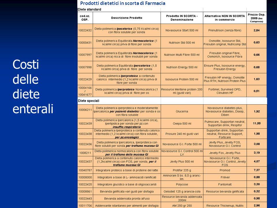 Costi delle diete enterali Prodotti dietetici in scorta di Farmacia