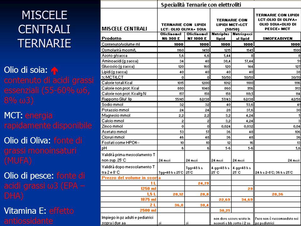 MISCELE CENTRALI TERNARIE Olio di soia: contenuto di acidi grassi essenziali (55-60% ω6, 8% ω3) MCT: energia rapidamente disponibile Olio di Oliva: fonte di grassi monoinsaturi (MUFA) Olio di pesce: fonte di acidi grassi ω3 (EPA – DHA) Vitamina E: effetto antiossidante