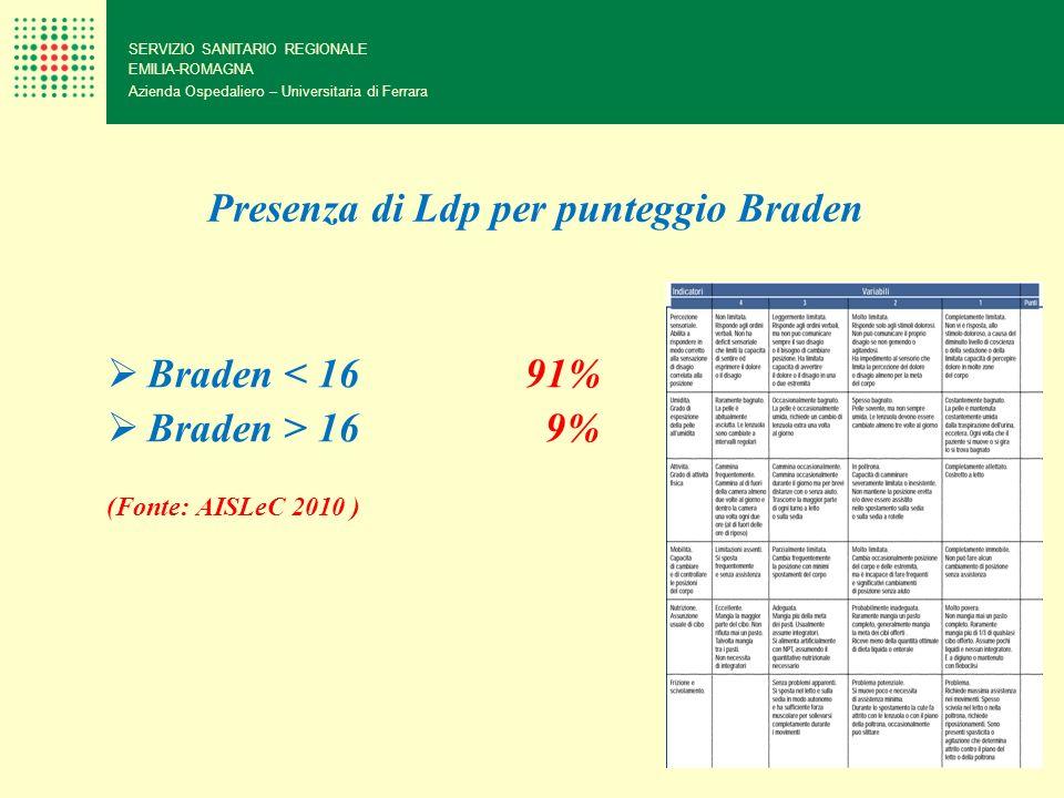 Presenza di Ldp per punteggio Braden Braden < 16 91% Braden > 16 9% (Fonte: AISLeC 2010 ) SERVIZIO SANITARIO REGIONALE EMILIA-ROMAGNA Azienda Ospedali
