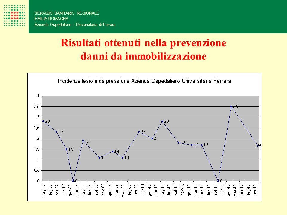 Risultati ottenuti nella prevenzione danni da immobilizzazione SERVIZIO SANITARIO REGIONALE EMILIA-ROMAGNA Azienda Ospedaliero – Universitaria di Ferr