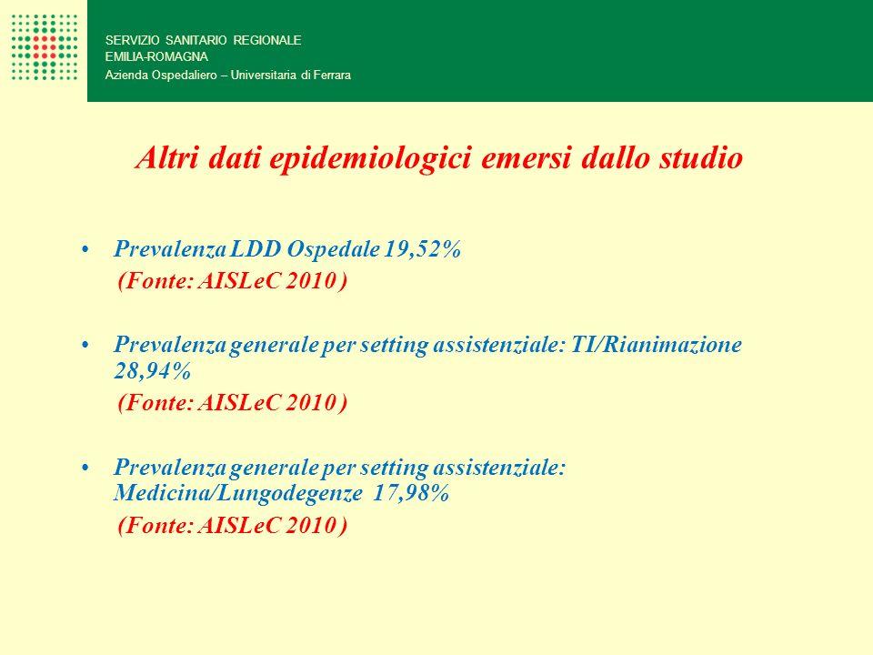 Altri dati epidemiologici emersi dallo studio Prevalenza LDD Ospedale 19,52% (Fonte: AISLeC 2010 ) Prevalenza generale per setting assistenziale: TI/R