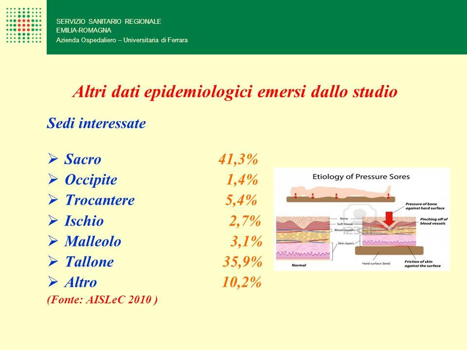 Altri dati epidemiologici emersi dallo studio Sedi interessate Sacro 41,3% Occipite 1,4% Trocantere 5,4% Ischio 2,7% Malleolo 3,1% Tallone 35,9% Altro