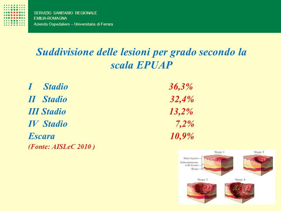 Suddivisione delle lesioni per grado secondo la scala EPUAP I Stadio 36,3% II Stadio 32,4% III Stadio 13,2% IV Stadio 7,2% Escara 10,9% (Fonte: AISLeC