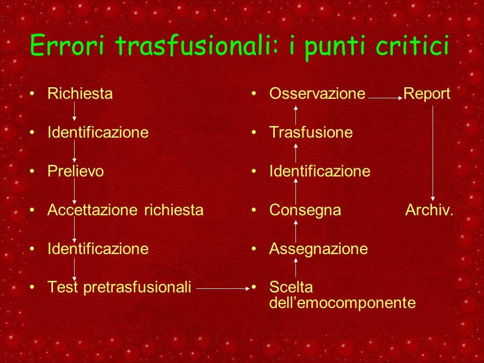 Errori trasfusionali: i punti critici Richiesta Identificazione Prelievo Accettazione richiesta Identificazione Test pretrasfusionali Osservazione Rep