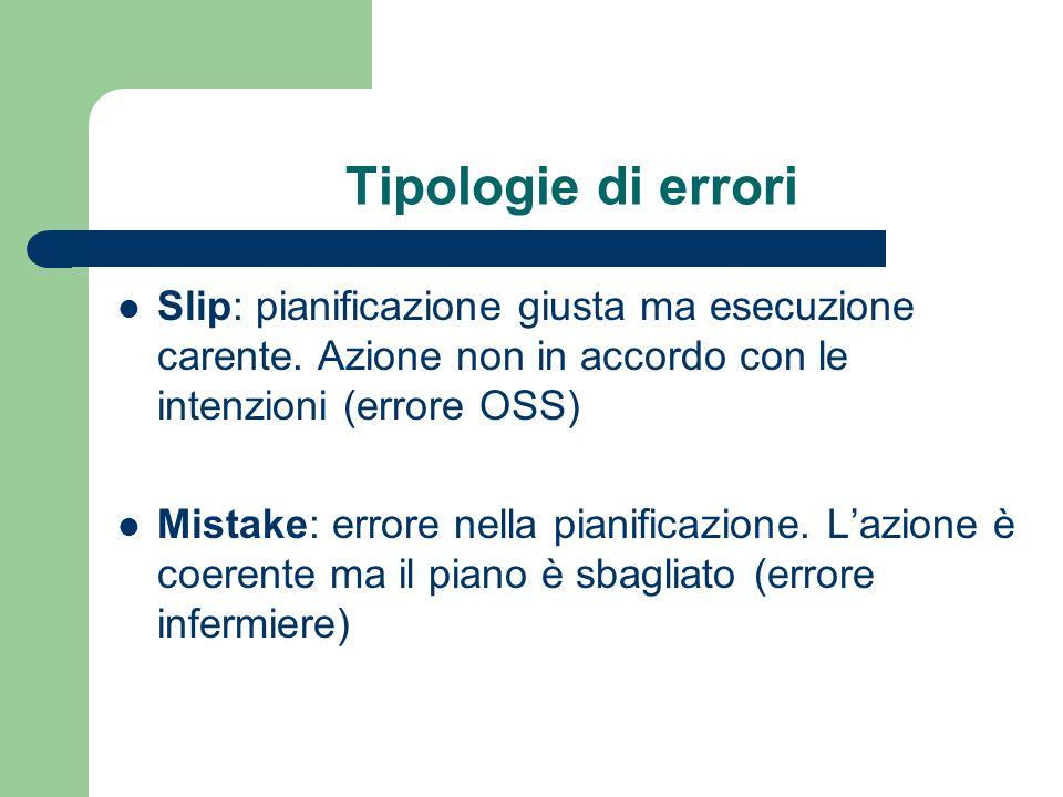 Tipologie di errori Slip: pianificazione giusta ma esecuzione carente. Azione non in accordo con le intenzioni (errore OSS) Mistake: errore nella pian