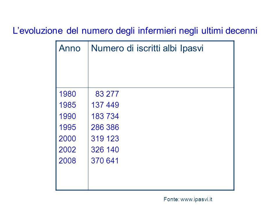 Levoluzione del numero degli infermieri negli ultimi decenni AnnoNumero di iscritti albi Ipasvi 1980 1985 1990 1995 2000 2002 2008 83 277 137 449 183