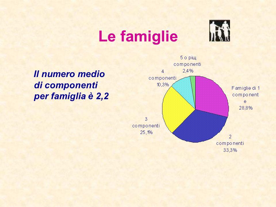 Le famiglie