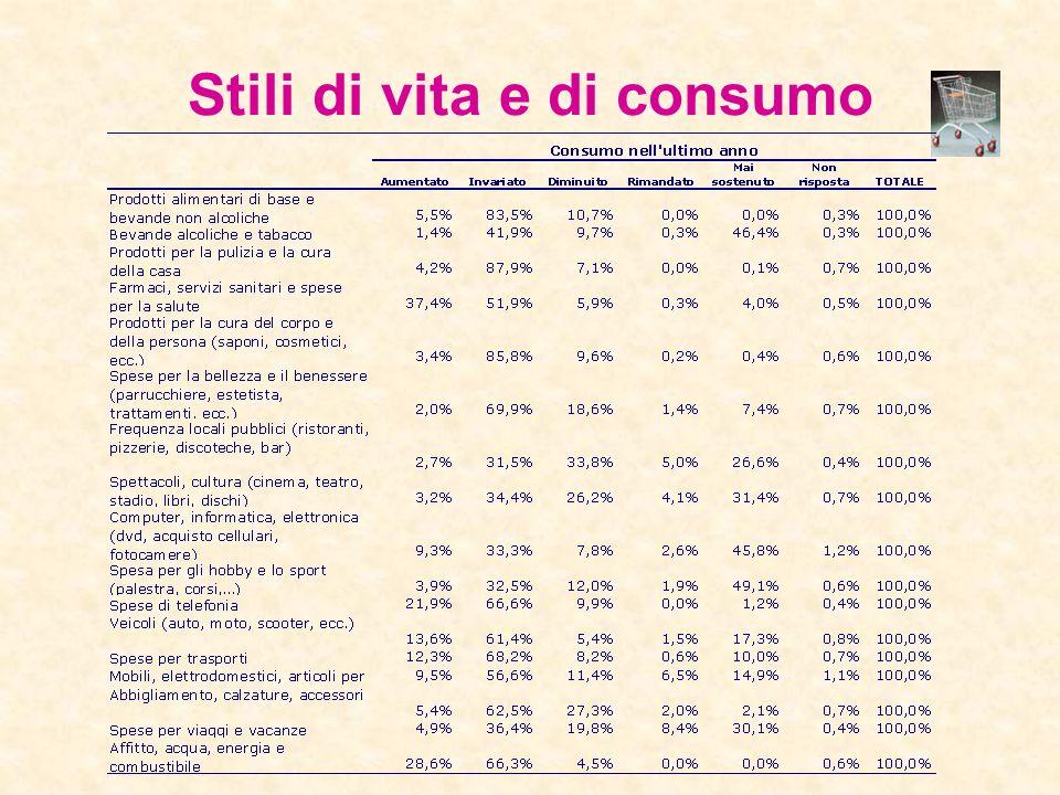 Stili di vita e di consumo Dopo un 2000 e un 2001 di consumi stazionari in Italia nel 2003 si è assistito ad una ripresa del valore della spesa media