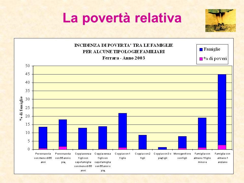 A differenza del resto del Paese, dove il contingente di famiglie sicuramente non povere è aumentato, nel comune di Ferrara nellultimo triennio si è a