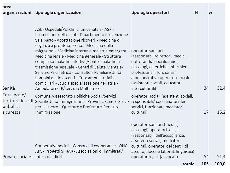 area organizzazionitipologia organizzazionitipologia operatoriN% Sanità ASL - Ospedali/Policlinici universitari - ASP - Promozione della salute Dipart