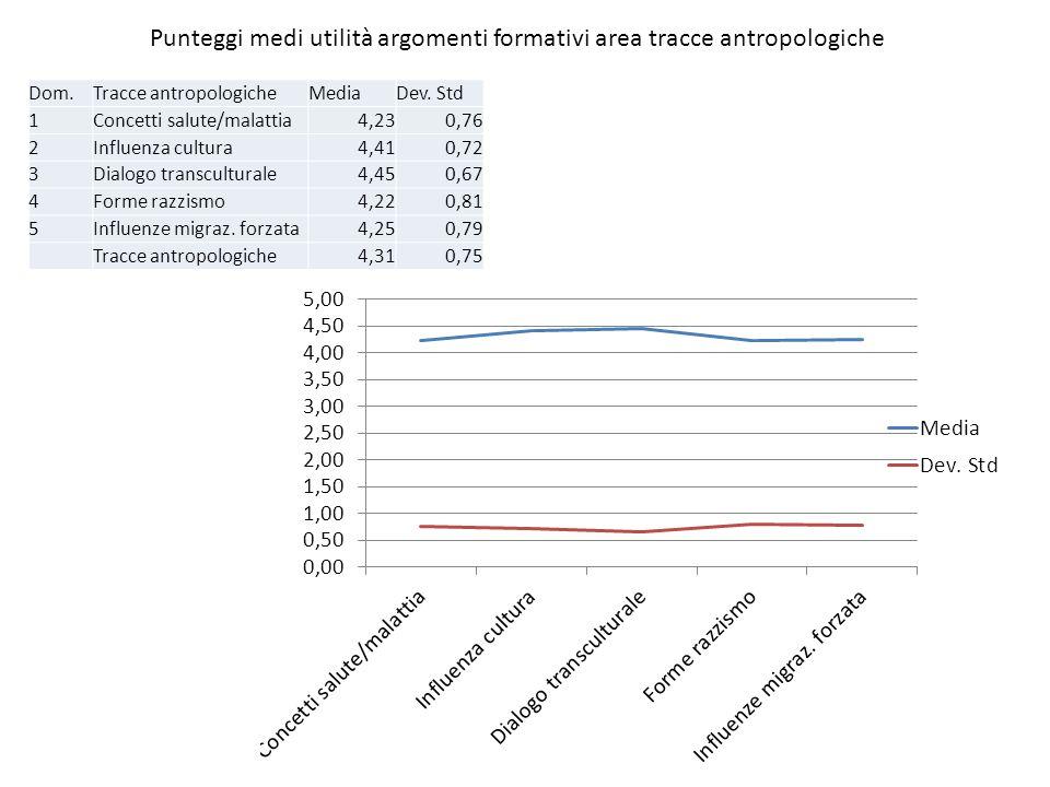 Punteggi medi utilità argomenti formativi area tracce antropologiche Dom.Tracce antropologicheMediaDev. Std 1Concetti salute/malattia4,230,76 2Influen