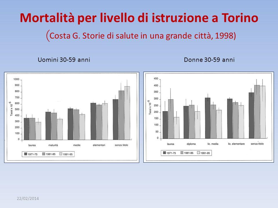 22/02/2014 Mortalità per livello di istruzione a Torino ( Costa G. Storie di salute in una grande città, 1998) Uomini 30-59 anniDonne 30-59 anni