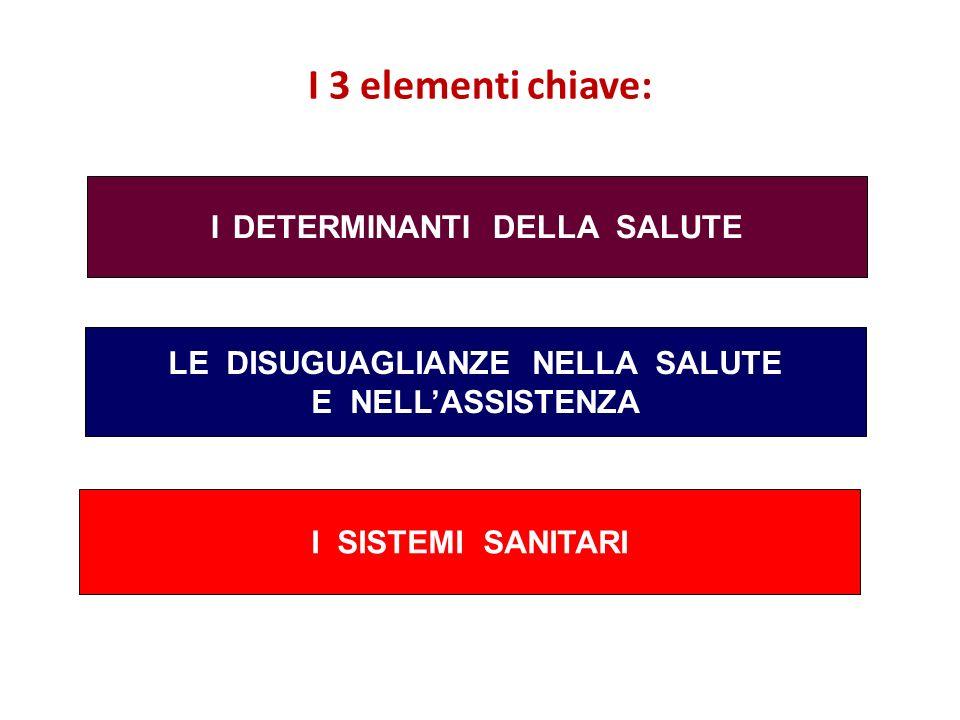 22/02/2014Titolo PresentazionePagina 3 I DETERMINANTI DELLA SALUTE LE DISUGUAGLIANZE NELLA SALUTE E NELLASSISTENZA I SISTEMI SANITARI I 3 elementi chi