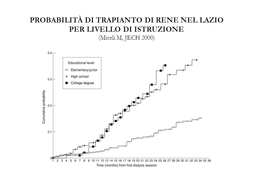 PROBABILITÀ DI TRAPIANTO DI RENE NEL LAZIO PER LIVELLO DI ISTRUZIONE (Miceli M, JECH 2000)