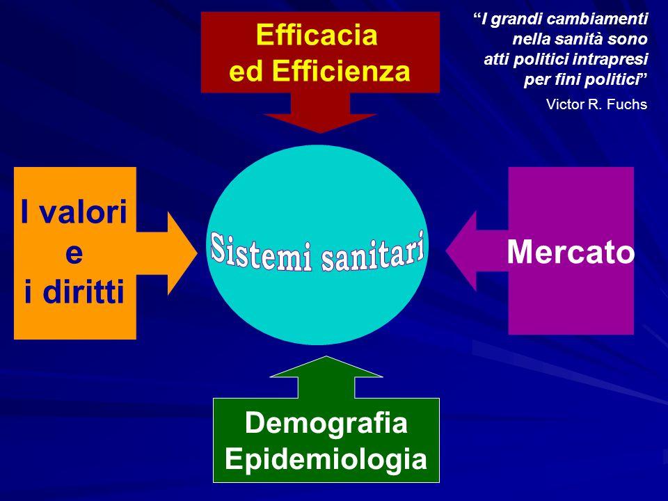 Efficacia ed Efficienza I valori e i diritti I grandi cambiamenti nella sanità sono atti politici intrapresi per fini politici Victor R. Fuchs Mercato