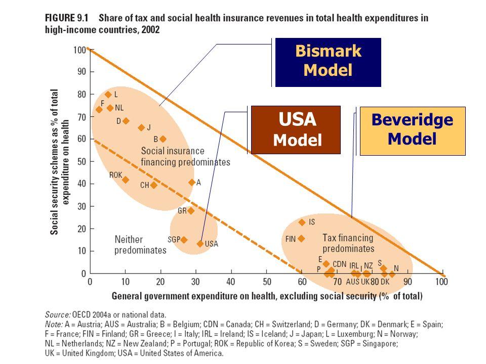 Beveridge Model Bismark Model USA Model