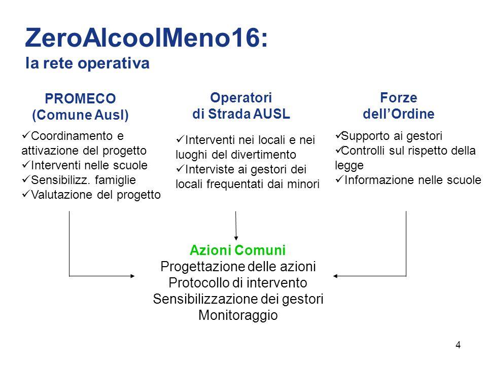ZeroAlcoolMeno16: la rete operativa PROMECO (Comune Ausl) Coordinamento e attivazione del progetto Interventi nelle scuole Sensibilizz. famiglie Valut