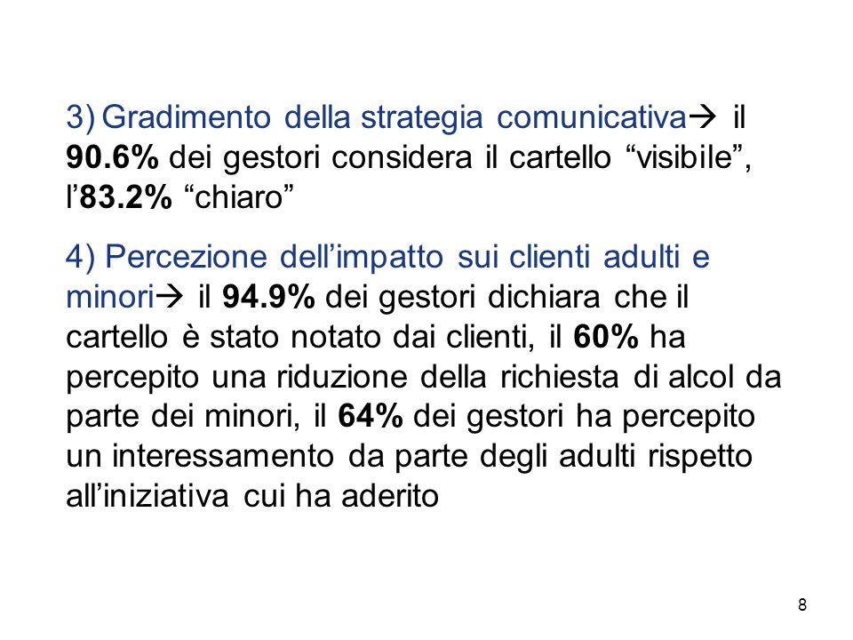 3) Gradimento della strategia comunicativa il 90.6% dei gestori considera il cartello visibile, l83.2% chiaro 4) Percezione dellimpatto sui clienti ad