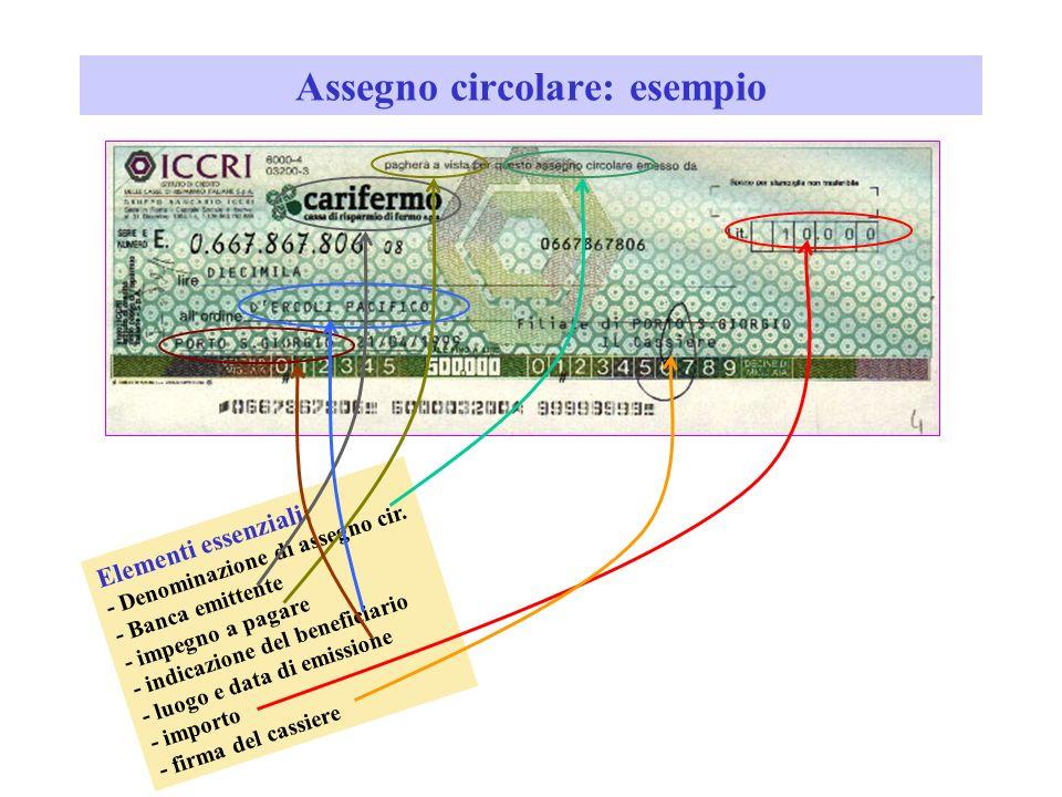 Assegno circolare RichiedenteBanca emittente Beneficiario versa il denaro consegna lassegno promette di pagare presenta lassegno per il pagamentoinvia