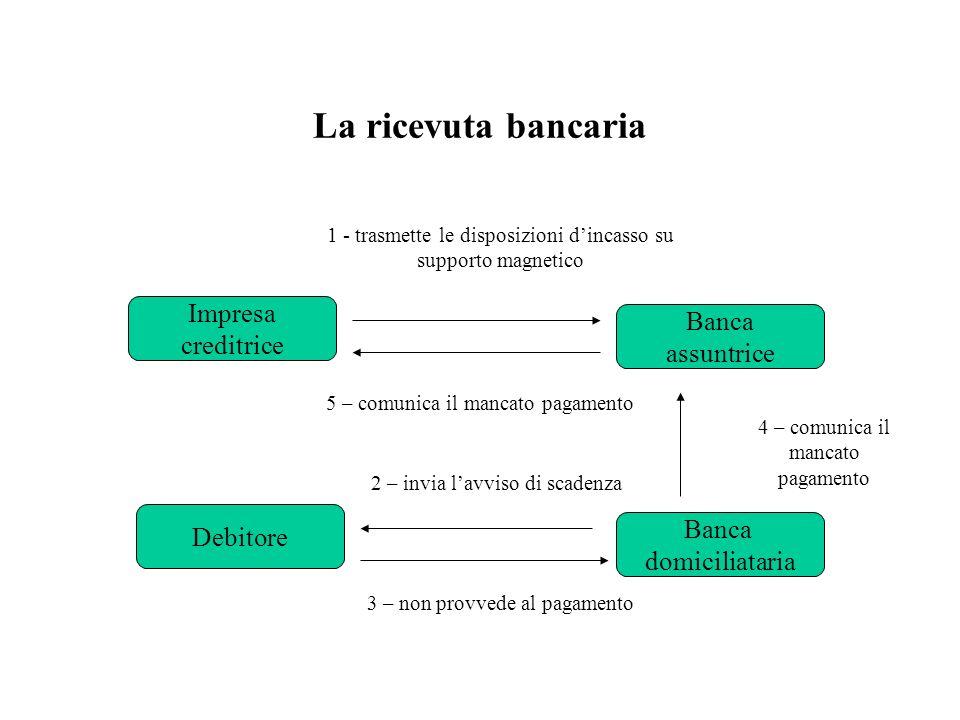 Il bonifico bancario Debitore Colui che ordina il pagamento Banca del debitoreBanca del beneficiario Beneficiario Colui che deve riscuotere La banca a