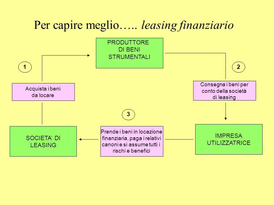 Per capire meglio….. leasing finanziario SOCIETA DI LEASING IMPRESA UTILIZZATRICE PRODUTTORE DI BENI STRUMENTALI Acquista i beni da locare Consegna i