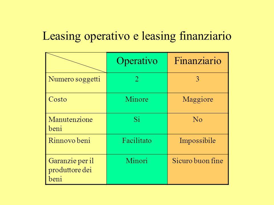Leasing operativo e leasing finanziario OperativoFinanziario Numero soggetti23 CostoMinoreMaggiore Manutenzione beni SiNo Rinnovo beniFacilitatoImposs