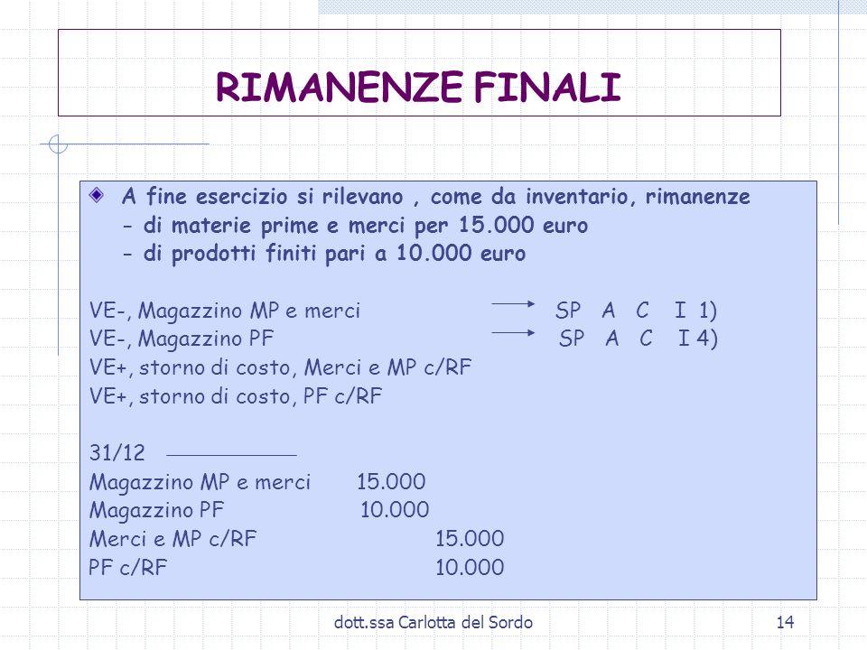 dott.ssa Carlotta del Sordo14 RIMANENZE FINALI A fine esercizio si rilevano, come da inventario, rimanenze - di materie prime e merci per 15.000 euro