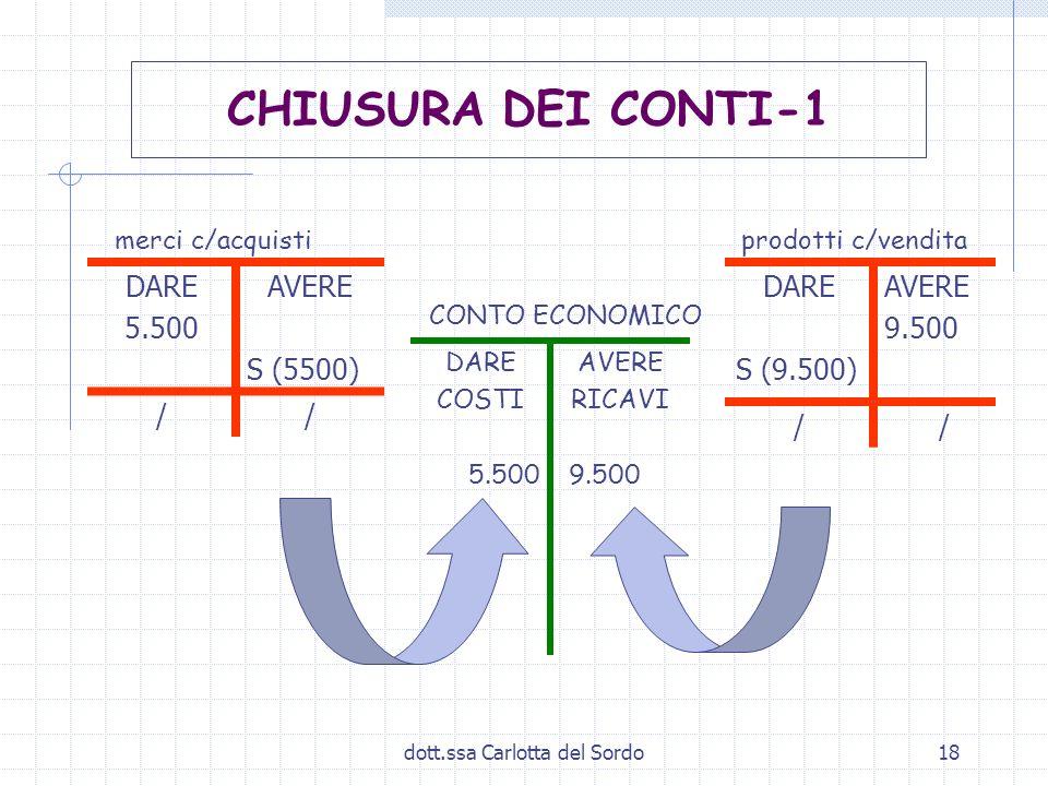 dott.ssa Carlotta del Sordo18 merci c/acquisti prodotti c/vendita CONTO ECONOMICO DARE 5.500 AVERE S (5500) // DARE COSTI 5.500 AVERE RICAVI 9.500 CHI