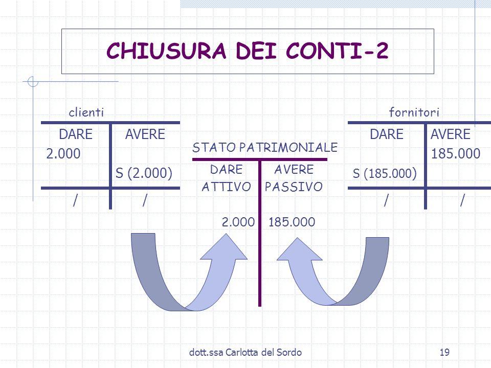 dott.ssa Carlotta del Sordo19 clienti fornitori STATO PATRIMONIALE DARE 2.000 AVERE S (2.000) // DARE ATTIVO 2.000 AVERE PASSIVO 185.000 CHIUSURA DEI