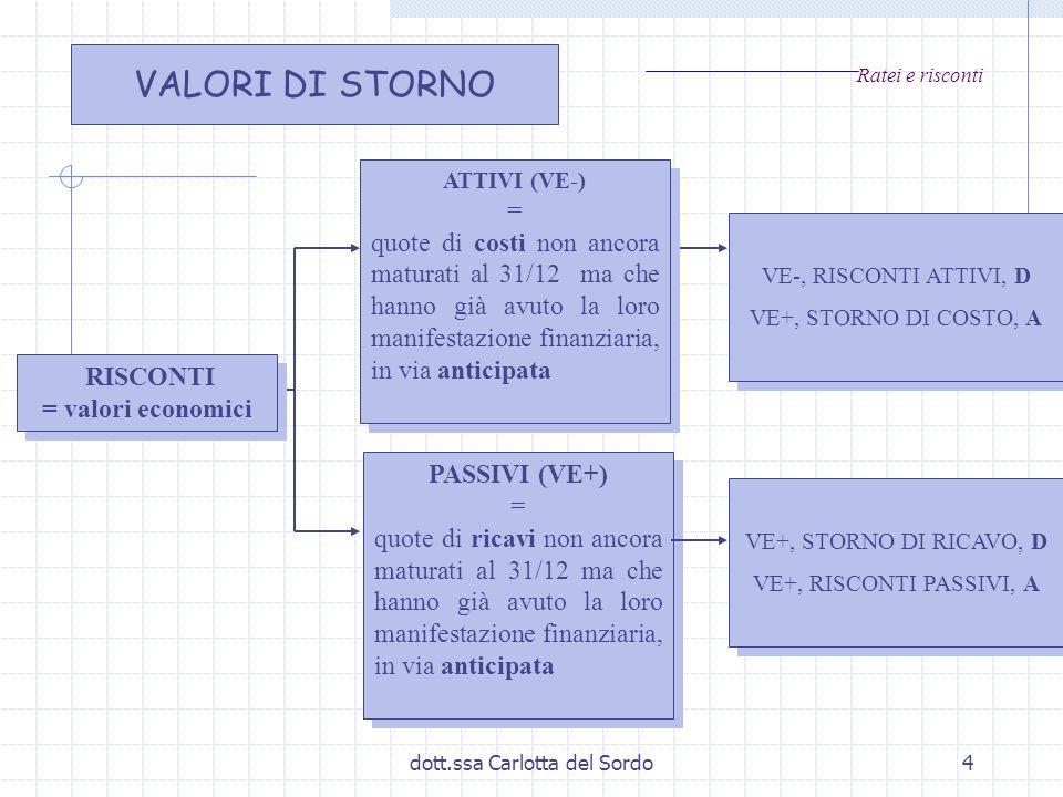dott.ssa Carlotta del Sordo4 Ratei e risconti RISCONTI = valori economici RISCONTI = valori economici ATTIVI (VE-) = quote di costi non ancora maturat
