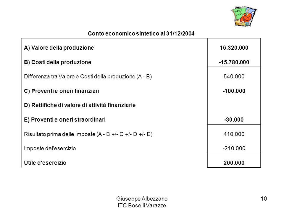 Giuseppe Albezzano ITC Boselli Varazze 10 Conto economico sintetico al 31/12/2004 A) Valore della produzione16.320.000 B) Costi della produzione-15.78