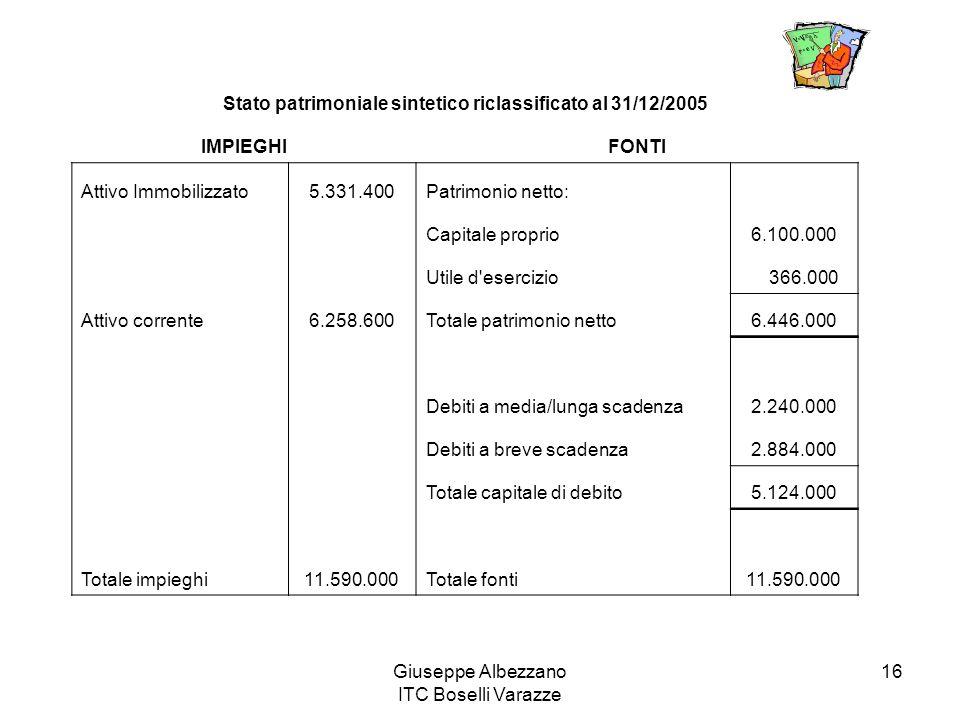 Giuseppe Albezzano ITC Boselli Varazze 16 Stato patrimoniale sintetico riclassificato al 31/12/2005 IMPIEGHIFONTI Attivo Immobilizzato5.331.400Patrimo