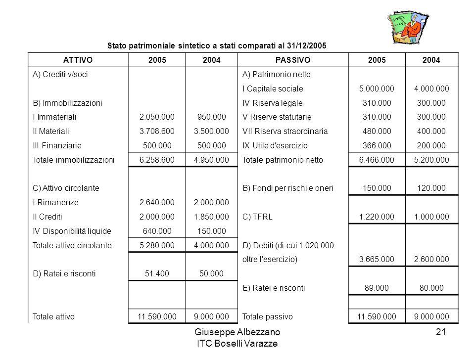 Giuseppe Albezzano ITC Boselli Varazze 21 Stato patrimoniale sintetico a stati comparati al 31/12/2005 ATTIVO20052004PASSIVO20052004 A) Crediti v/soci