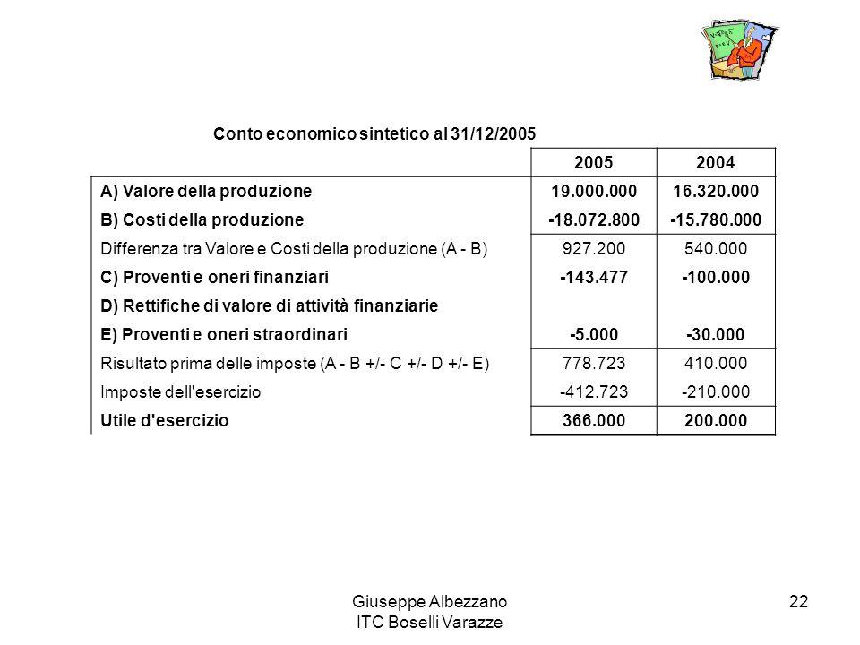 Giuseppe Albezzano ITC Boselli Varazze 22 Conto economico sintetico al 31/12/2005 20052004 A) Valore della produzione19.000.00016.320.000 B) Costi del