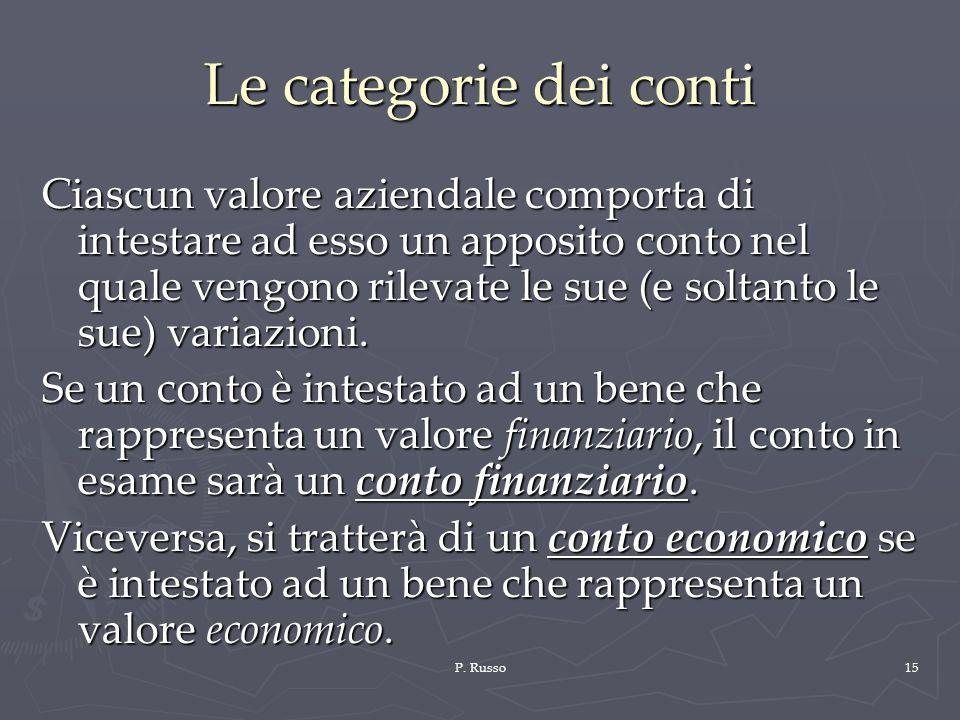 P. Russo15 Le categorie dei conti Ciascun valore aziendale comporta di intestare ad esso un apposito conto nel quale vengono rilevate le sue (e soltan