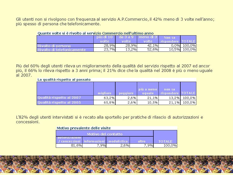 VOTO GLOBALE Il voto globale sul servizio espresso dagli utenti intervistati allo sportello è più che sufficiente, 8,5, in una scala da 1=min a 10=max.