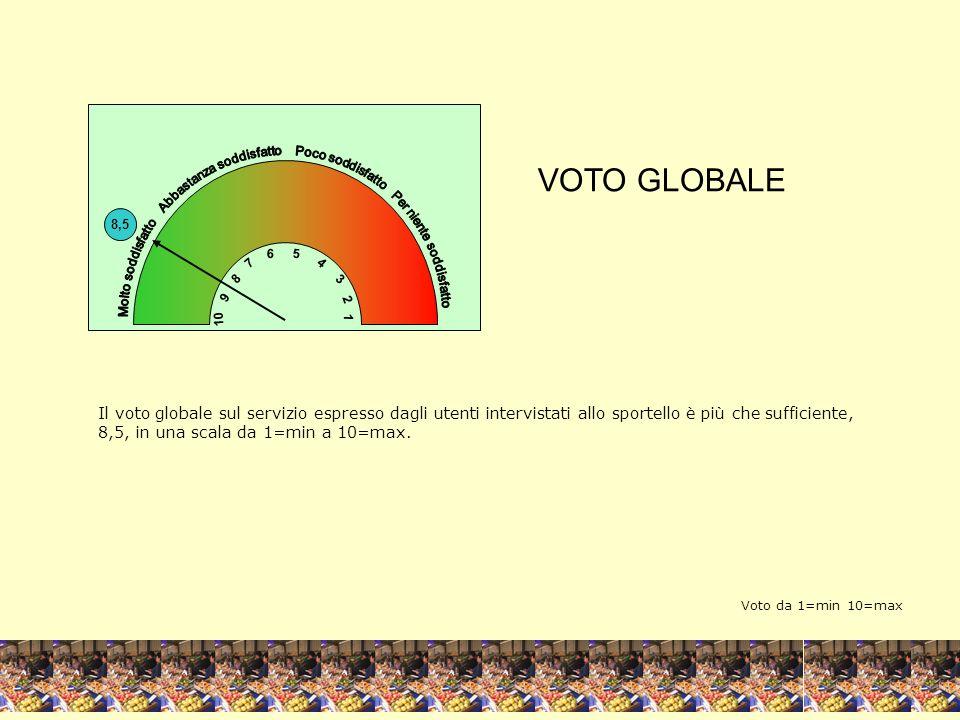 1,5 4 1 3 2 Adeguatezza degli orari di apertura Facilità di raggiungimento degli uffici 2,0 4 1 3 2 Voto da 1=max 4=min