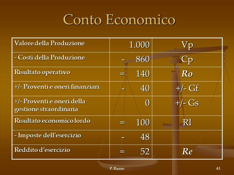 P. Russo43 Conto Economico Valore della Produzione 1.000Vp - Costi della Produzione - 860 Cp Risultato operativo = 140 Ro +/- Proventi e oneri finanzi
