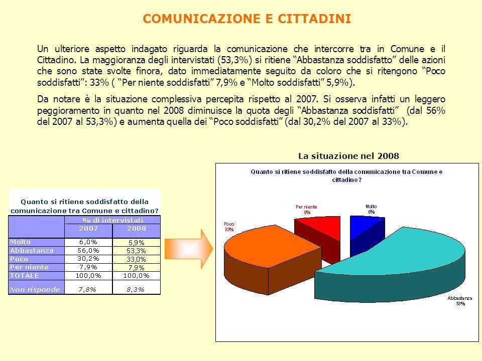 COMUNICAZIONE E CITTADINI Un ulteriore aspetto indagato riguarda la comunicazione che intercorre tra in Comune e il Cittadino. La maggioranza degli in