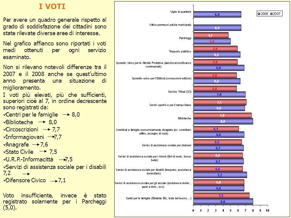 I VOTI Per avere un quadro generale rispetto al grado di soddisfazione dei cittadini sono state rilevate diverse aree di interesse. Nel grafico affian