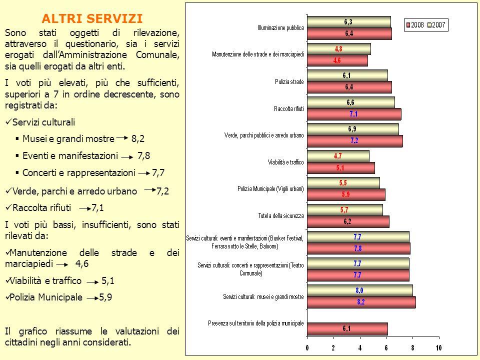 QUALITÁ DEI SERVIZI DELLA CITTÁ Nel complesso gli intervistati si dichiarano sufficientemente soddisfatti della qualità dei servizi della città e assegnano mediamente un voto di 6,6.
